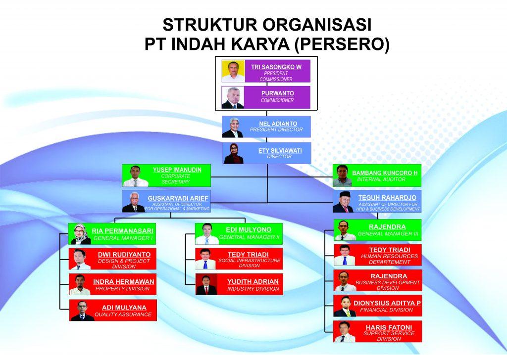 Konsultan manajemen konstruksi pt